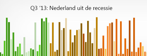 NL Recessie Q3 '13